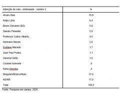 PESQUISA SETA/NATAL/PREFEITO/ESTIMULADA/CENÁRIO2: Álvaro tem 15,9%; Kelps, 6,4%; BG e Sandro, 5,9%