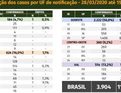 Novo coronavírus: 3.904 casos confirmados e 111 mortes em todo Brasil