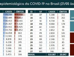 Novo Coronavíru : Brasil ultrapassa 300 mil casos confirmados da doença