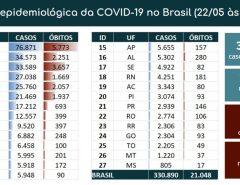 Brasil registra 1.001 mortes e 20.803 casos de coronavírus nas últimas 24h; Total de óbitos chega a 21.048 e infectados são 330.890