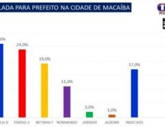 PESQUISA: Marília Dias lidera em Macaíba