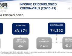 Atualização: Revisão da Sesap eleva mortes por covid no RN em mais 111 em comparação com boletim anterior