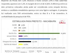 Nova pesquisa a ponta a vitória de Marília e Edi do Posto