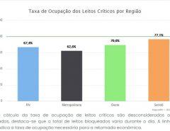 Taxa de ocupação de leitos críticos na rede pública para covid no RN nesta segunda-feira é de 67,4%; pacientes internados são 275