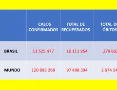 COVID: Dados de hoje 16/03/2020