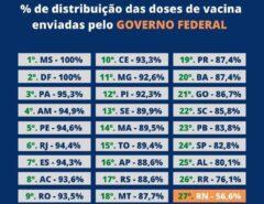 DESASTROSO: RN é pior estado brasileiro na distribuição das vacinas aos municípios